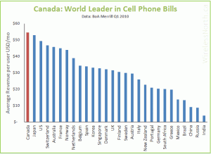 Canada: World Leader in Cell Phone Bills