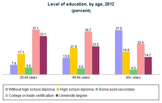 Source: HRSDC calculations based on Statistics Canada. Table 282-0004 - Labour force survey estimates (LFS), by educational attainment, sex and age group, annual (persons unless otherwise noted), CANSIM (database).