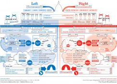 Politics of the Left and Right