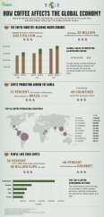 How Coffee Affects the Global Economy