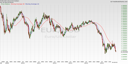 EUR/USD chart: An Example of Opportunities in the Forex Market